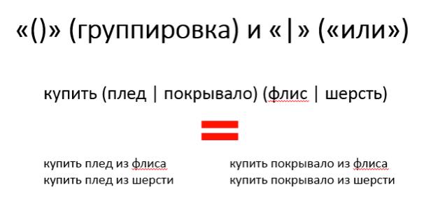 Операторы «()» (группировка) и «|» («или»)