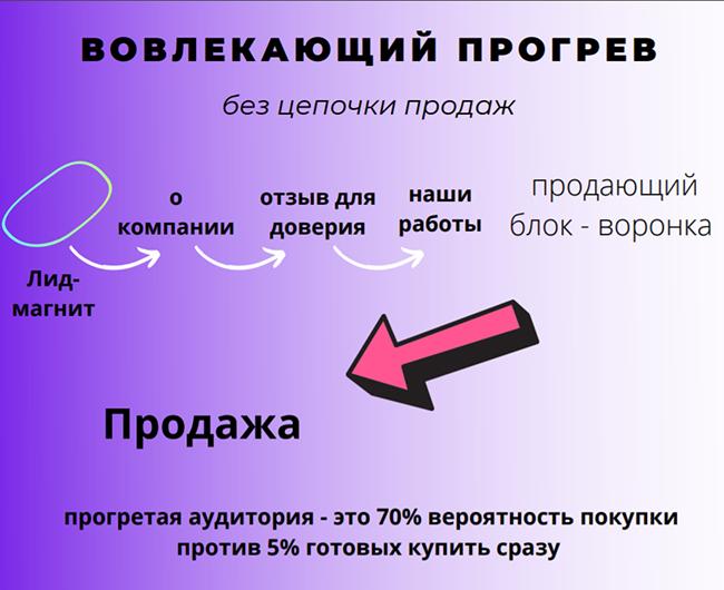 voronka_chat-bota