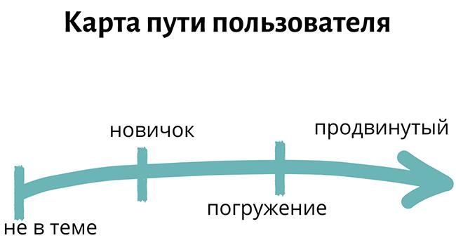 put_ot_novichka_k-prodvinotomu