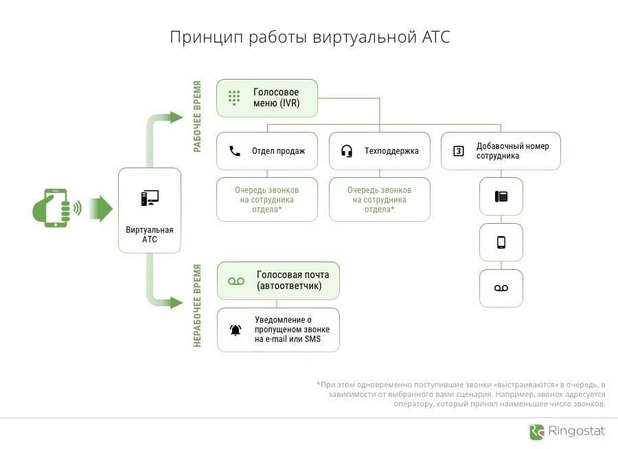 kak-rabotaet-virtualnaya-ats