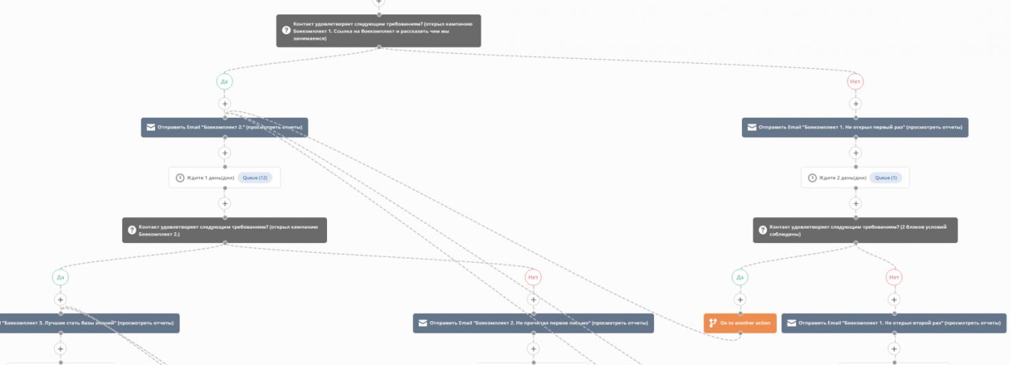 Так выглядит схема автоматической рассылки в TimeDigitalCRM по принципу «открыл – не открыл письмо» и «кликнул – не кликнул на ссылку»