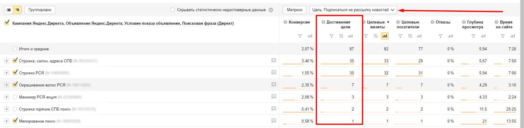 Отчёт Яндекс Директа с целью