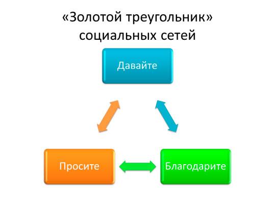 zolotoi-trugolnik-socsetei